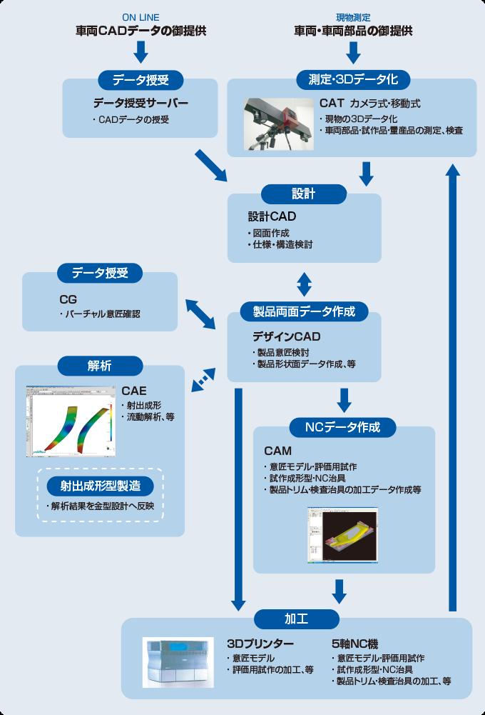 開発工程イメージ